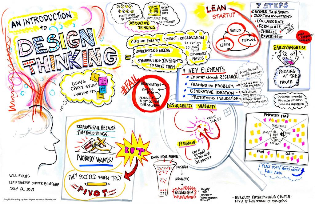 Design tænkning