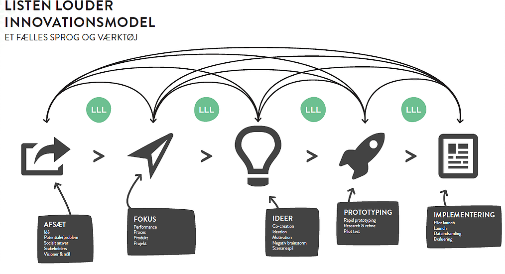 innovationsmodel